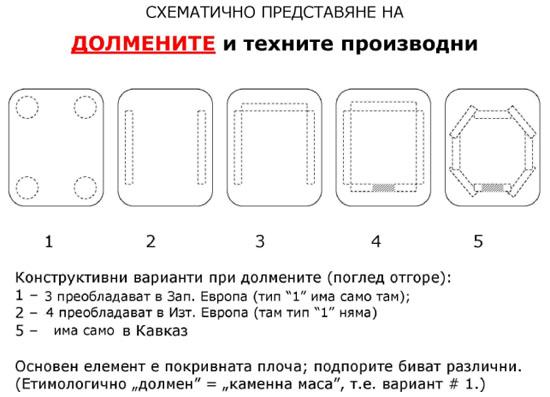 Схематично представяне на долмените и техните производни